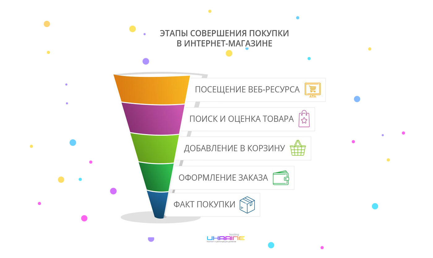 What does an online store's sales funnel look like? hosting Ukraine