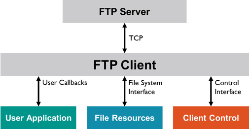 Best FTP clients for computers